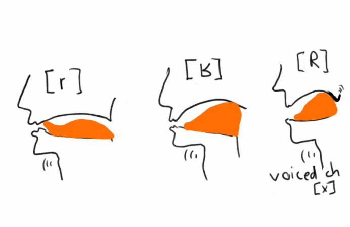 How to pronounce German Consonants: r