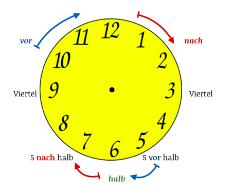 German time overview system