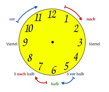 German time learn