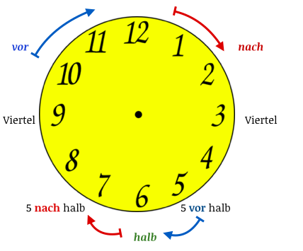 How to Tell Time in German