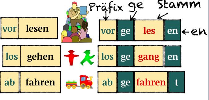 separable verbs in german pdf