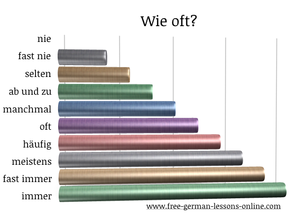 German Adverbs Of Frequency