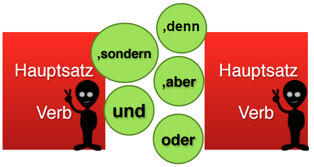 How to build sentences in German? - Free Online Course