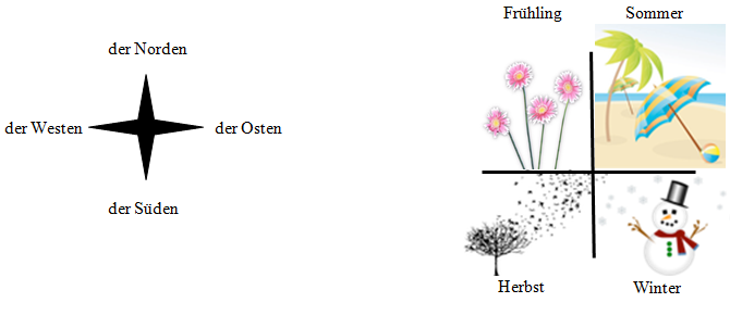 free-german-lessons-der