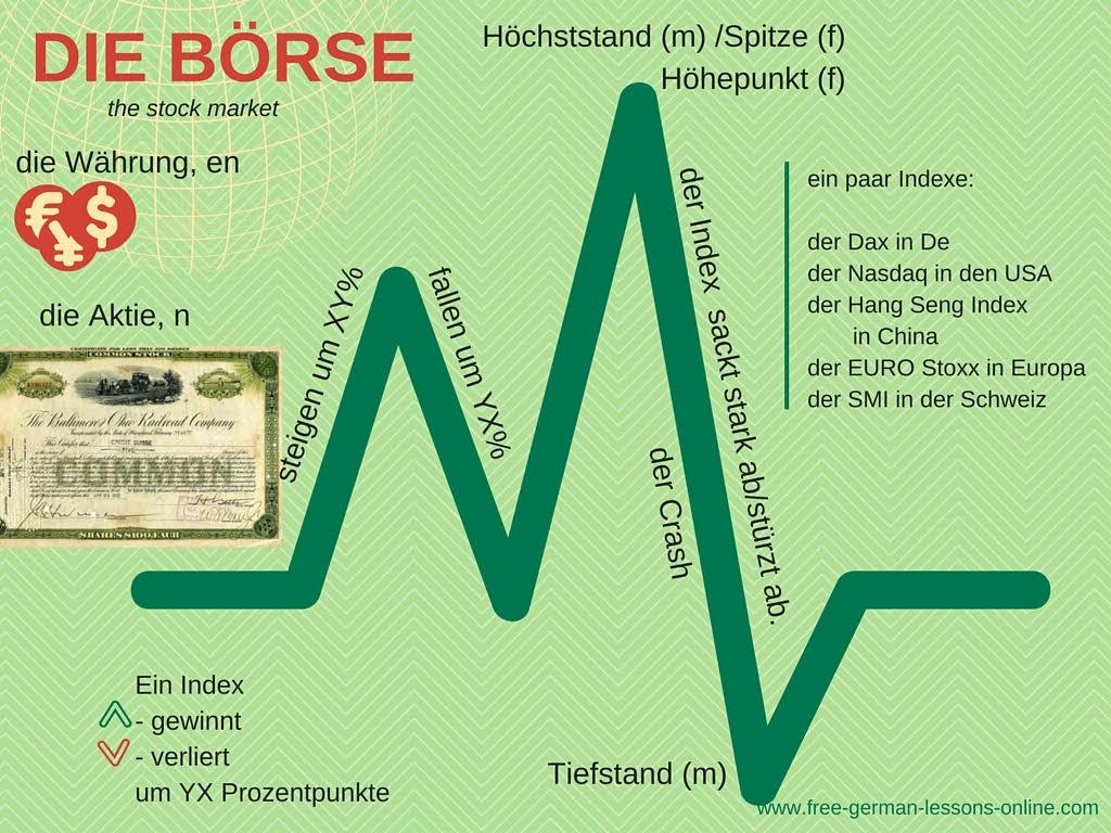 free-german-lessons-stock-market