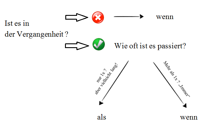 free-german-lessons-wann-als