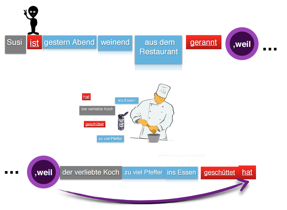 free-german-lessons-weil