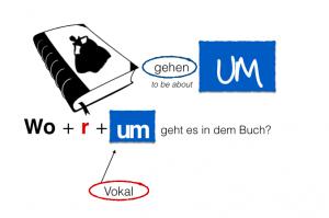Beispiel-verben-mit-präpisitionen-Fragen-stellen