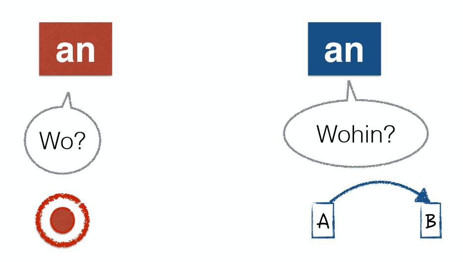 german prepositions Wo wohin